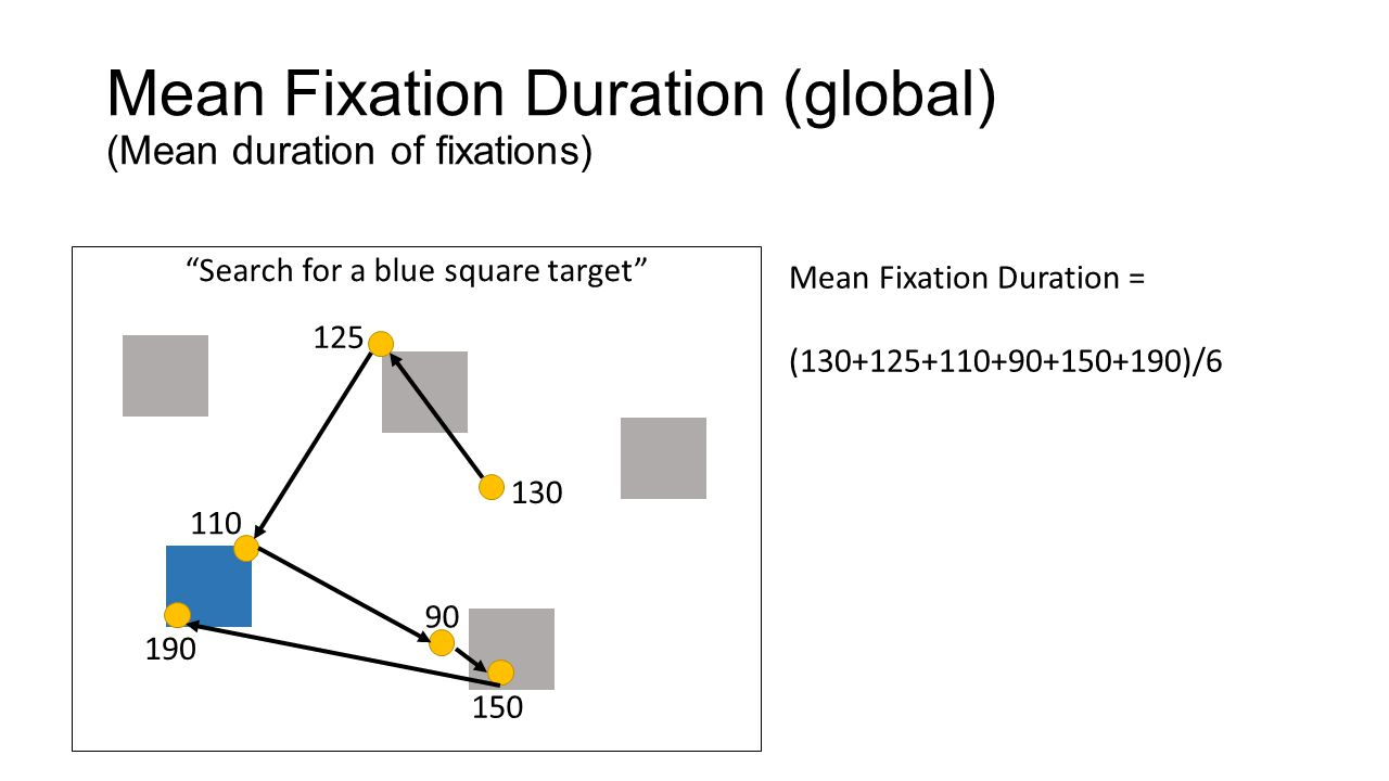 Mean Fixation Duration (global) (Mean duration of fixations)