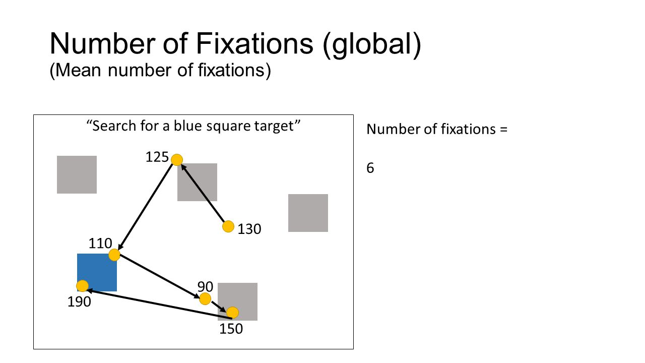 Number of Fixations (global) (Mean number of fixations)