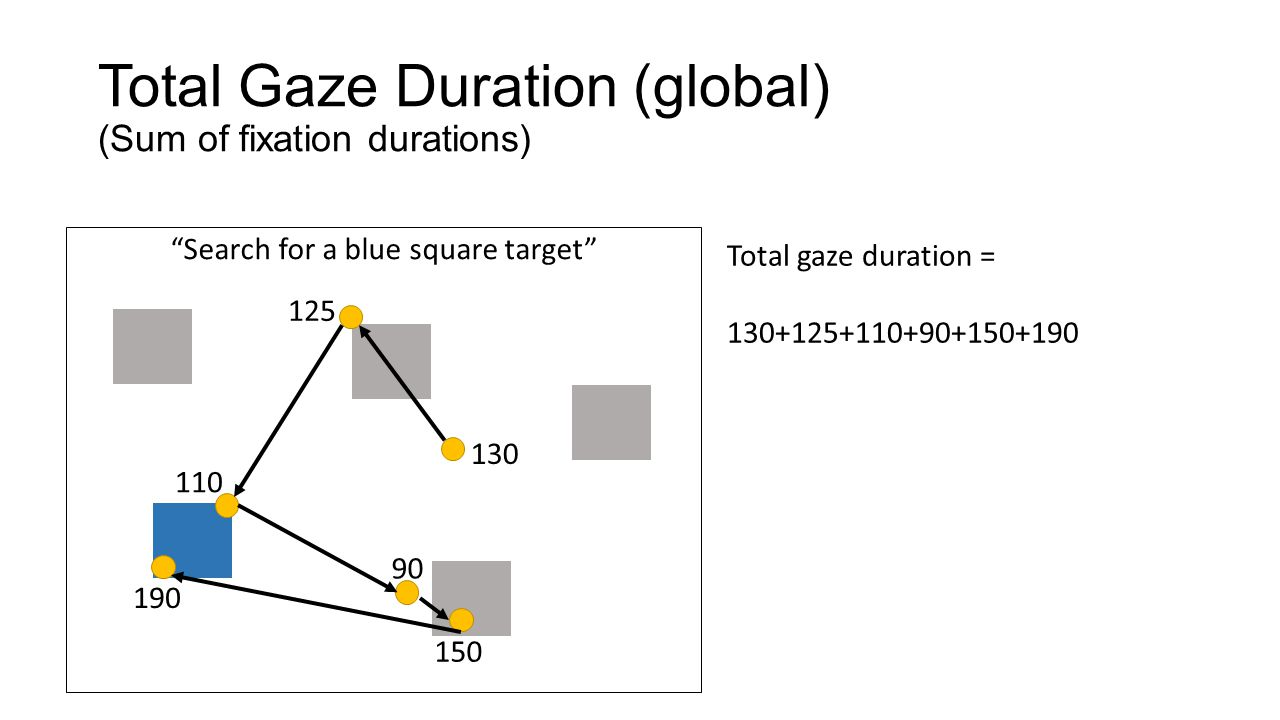 Total Gaze Duration (global) (Sum of fixation durations)