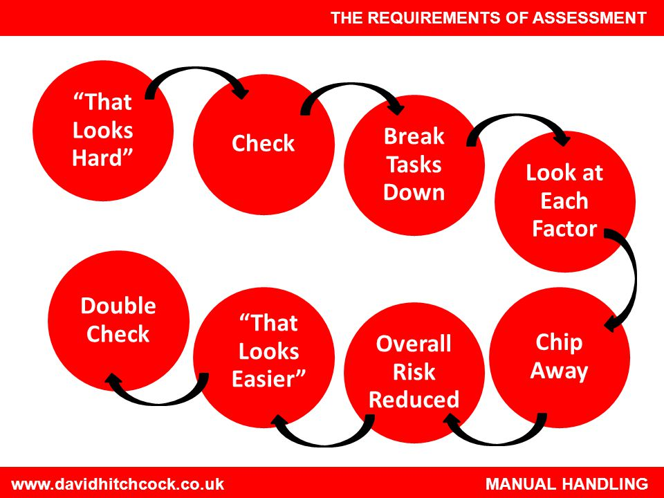 That Looks Hard Check Break Tasks Down Look at Each Factor