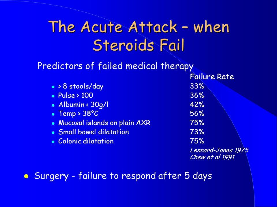 The Acute Attack – when Steroids Fail