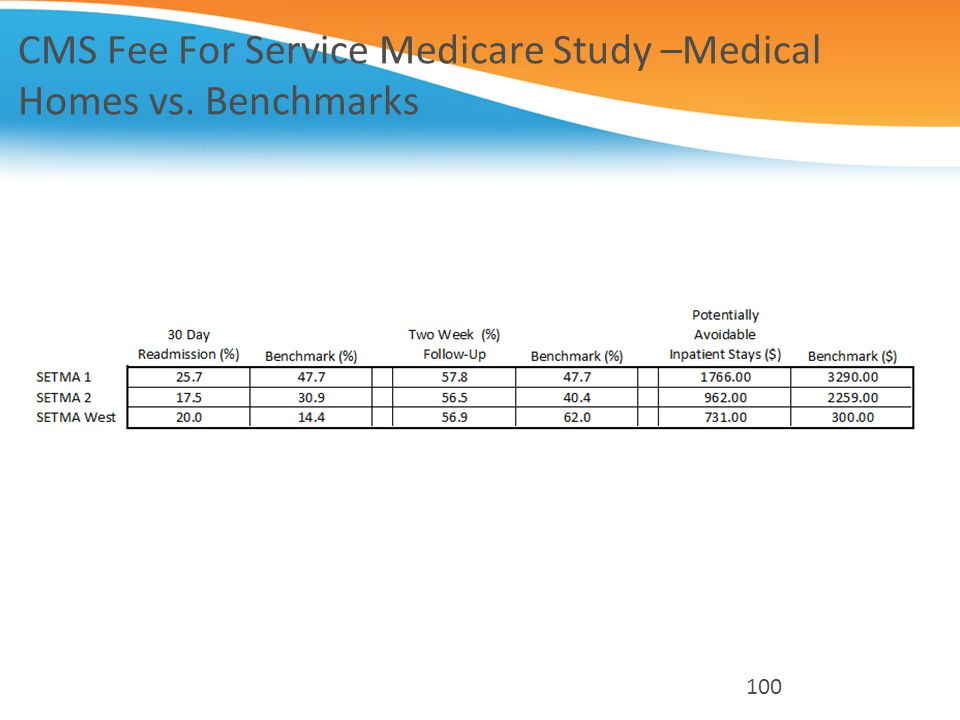 CMS Fee For Service Medicare Study –Medical Homes vs. Benchmarks