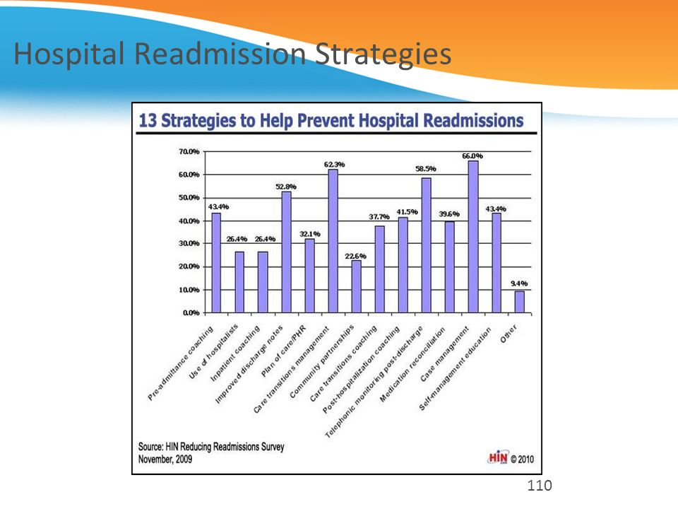 Hospital Readmission Strategies