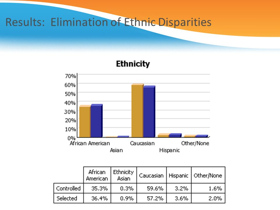Results: Elimination of Ethnic Disparities
