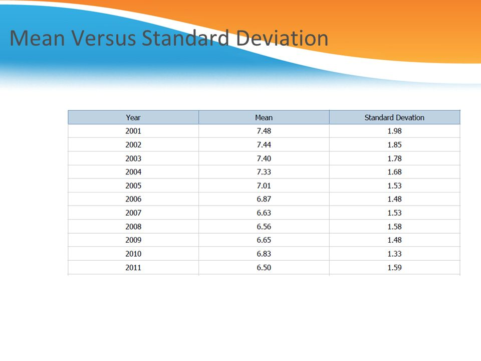 Mean Versus Standard Deviation
