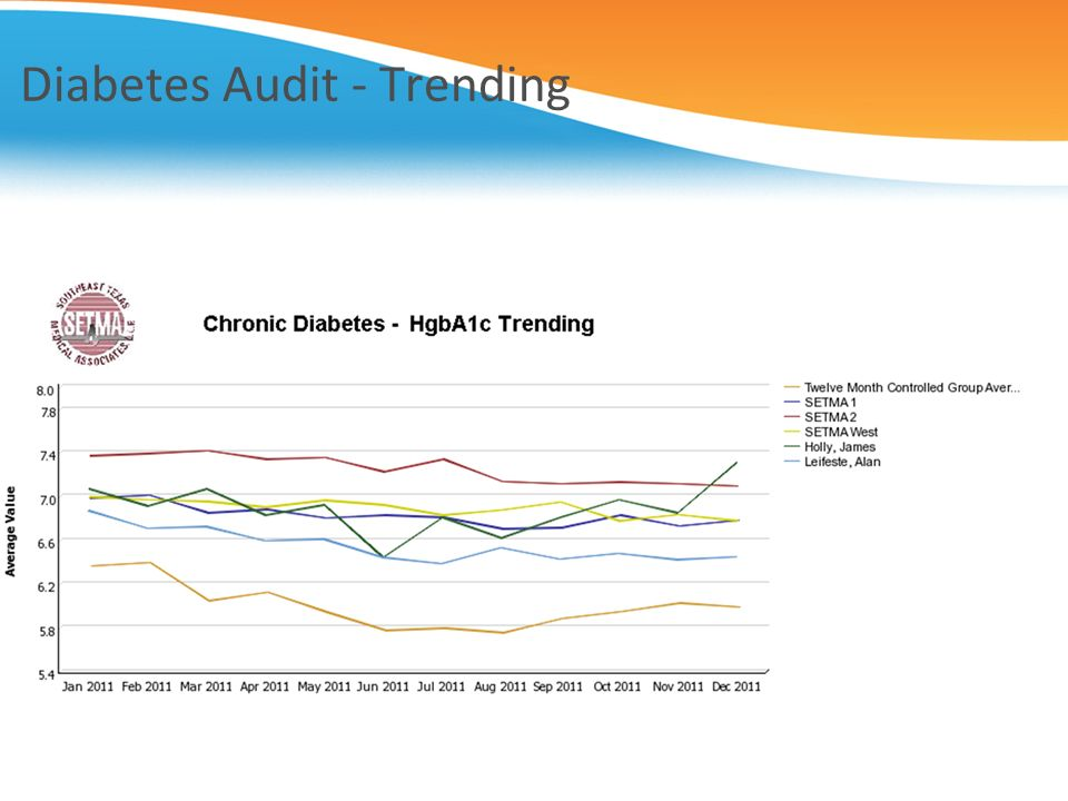 Diabetes Audit - Trending