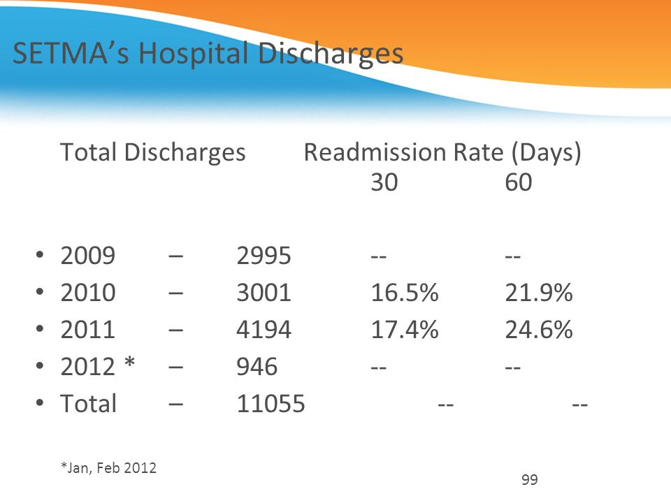 SETMA's Hospital Discharges