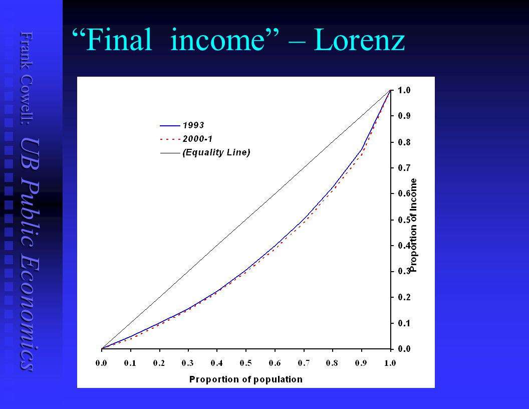 Final income – Lorenz