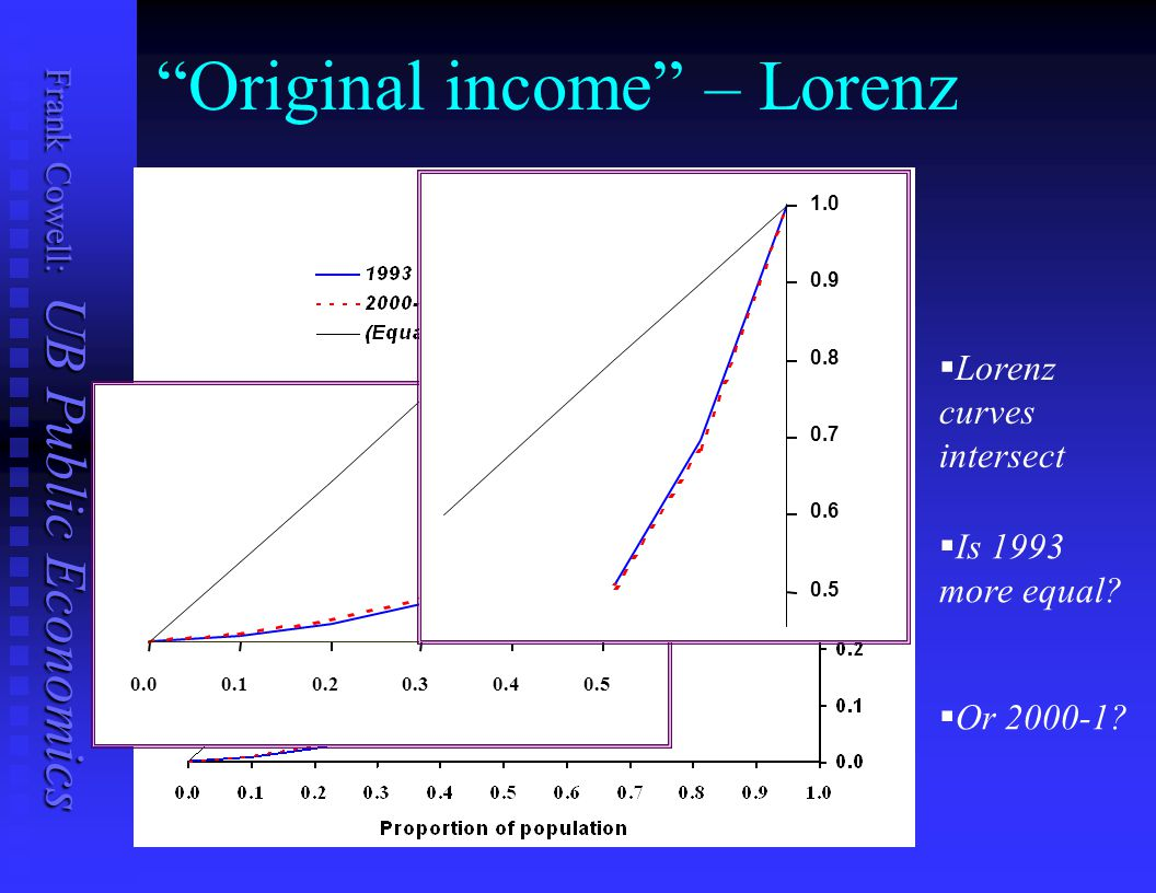 Original income – Lorenz