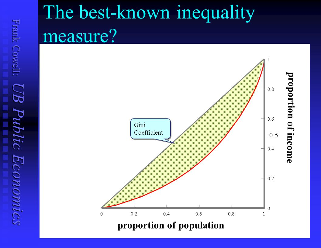 The best-known inequality measure