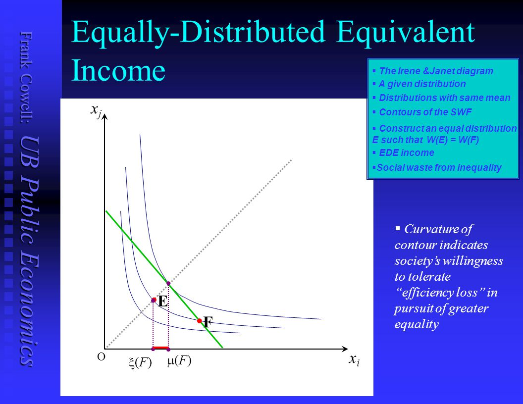 Equally-Distributed Equivalent Income