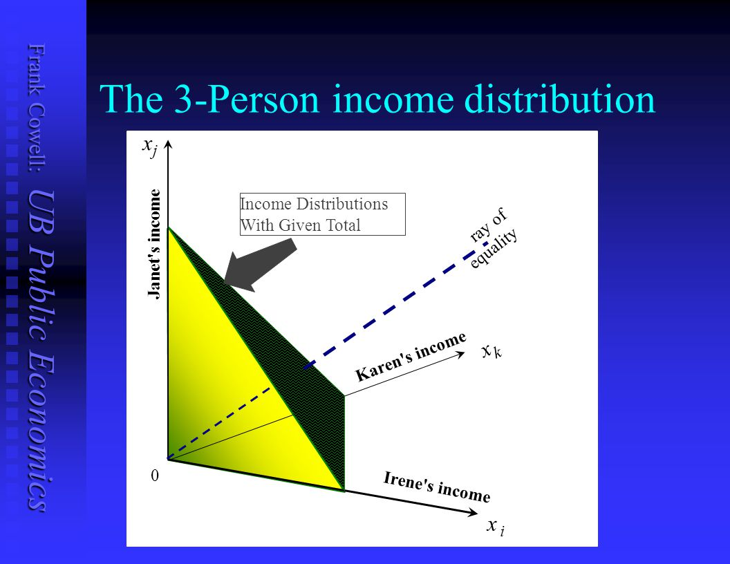 The 3-Person income distribution