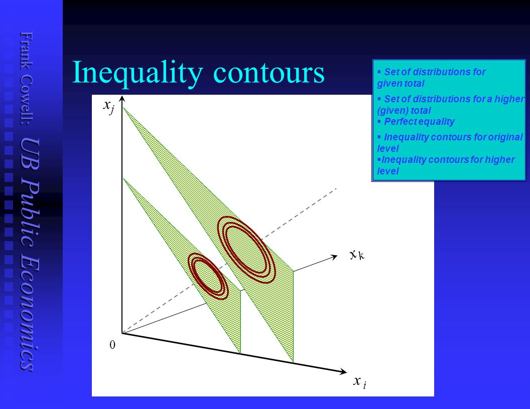 Inequality contours x x x j k i Set of distributions for given total