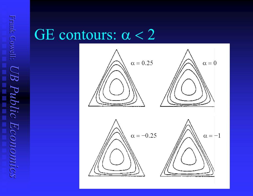 GE contours: a < 2 a = 0.25 a = 0 a = −0.25 a = −1