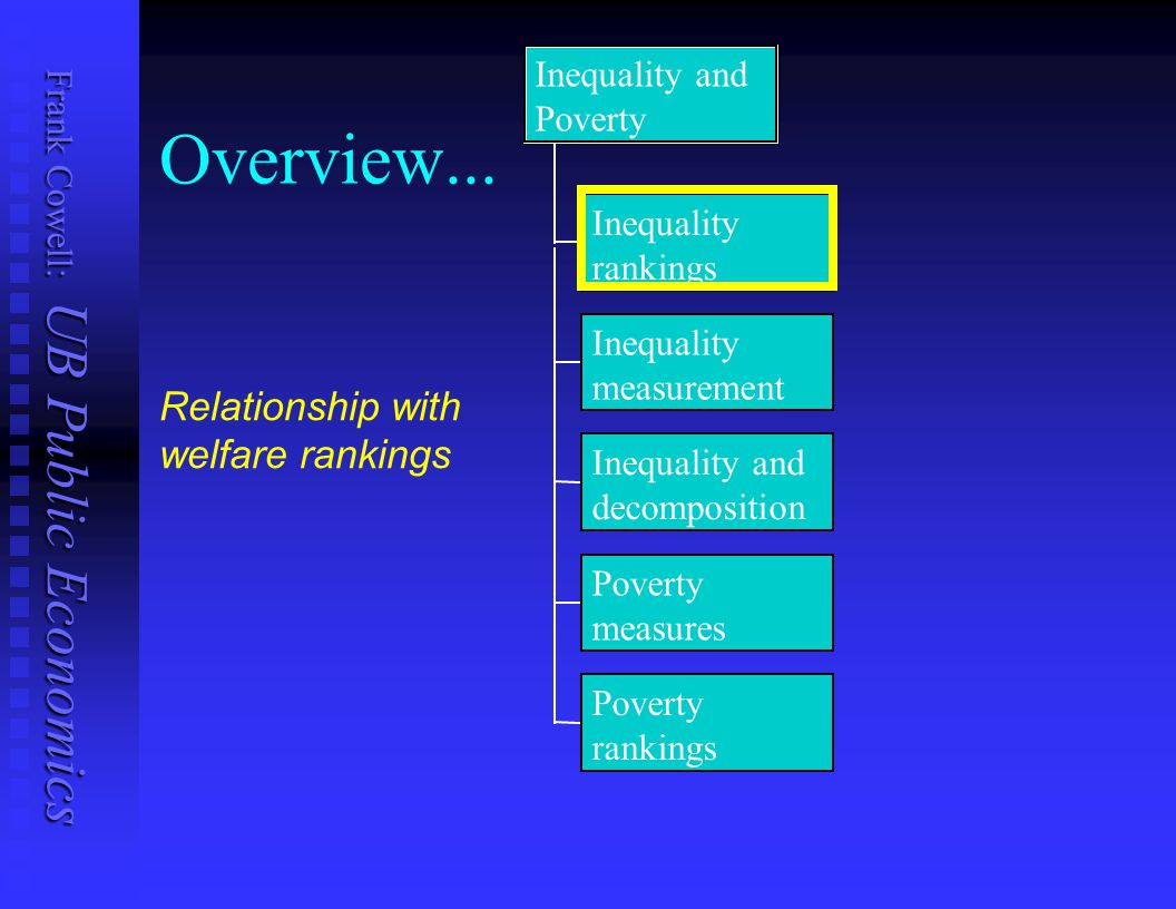 Overview... Relationship with welfare rankings Inequality and Poverty