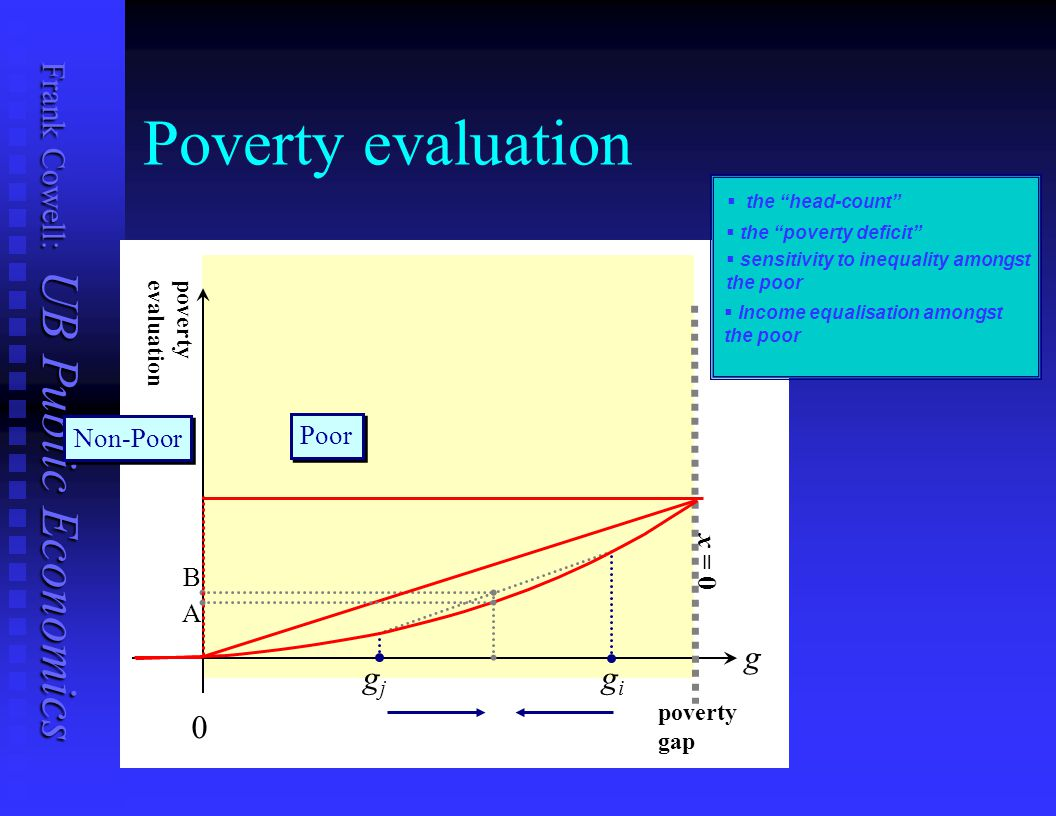 Poverty evaluation g gj gi Non-Poor Poor x = 0 B A poverty evaluation