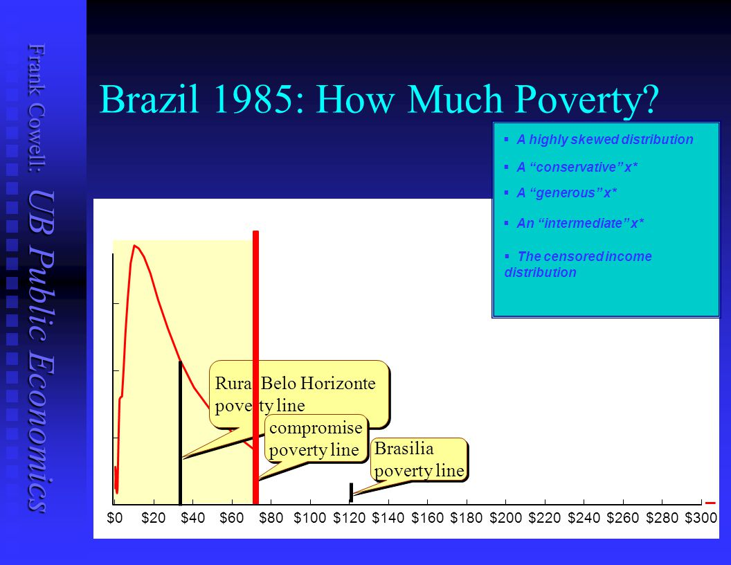 Brazil 1985: How Much Poverty