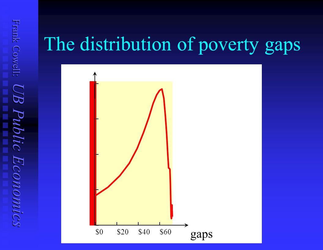 The distribution of poverty gaps