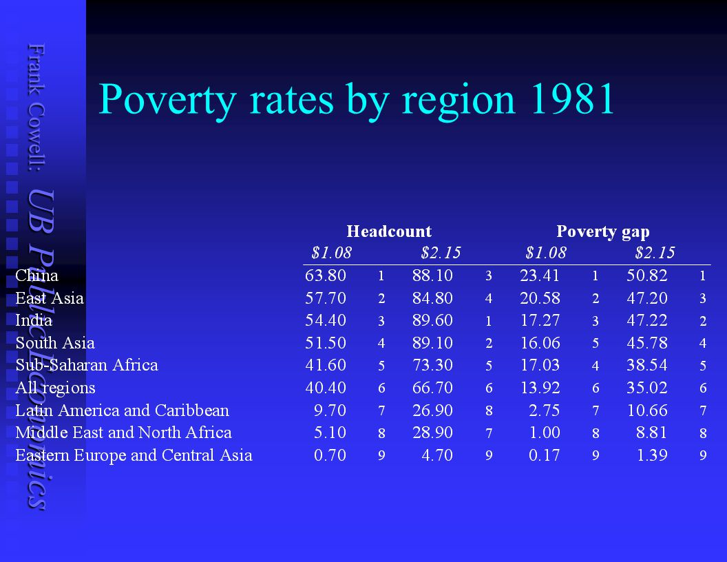 Poverty rates by region 1981