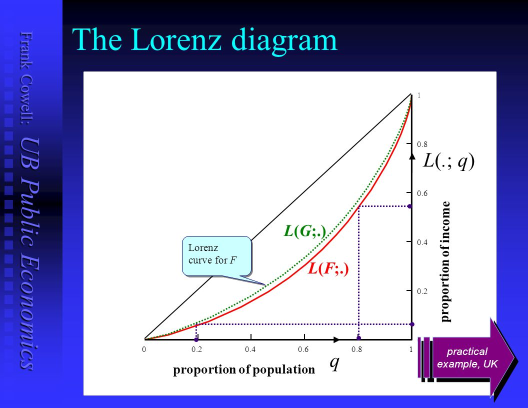 The Lorenz diagram L(.; q) q L(G;.) L(F;.) proportion of income
