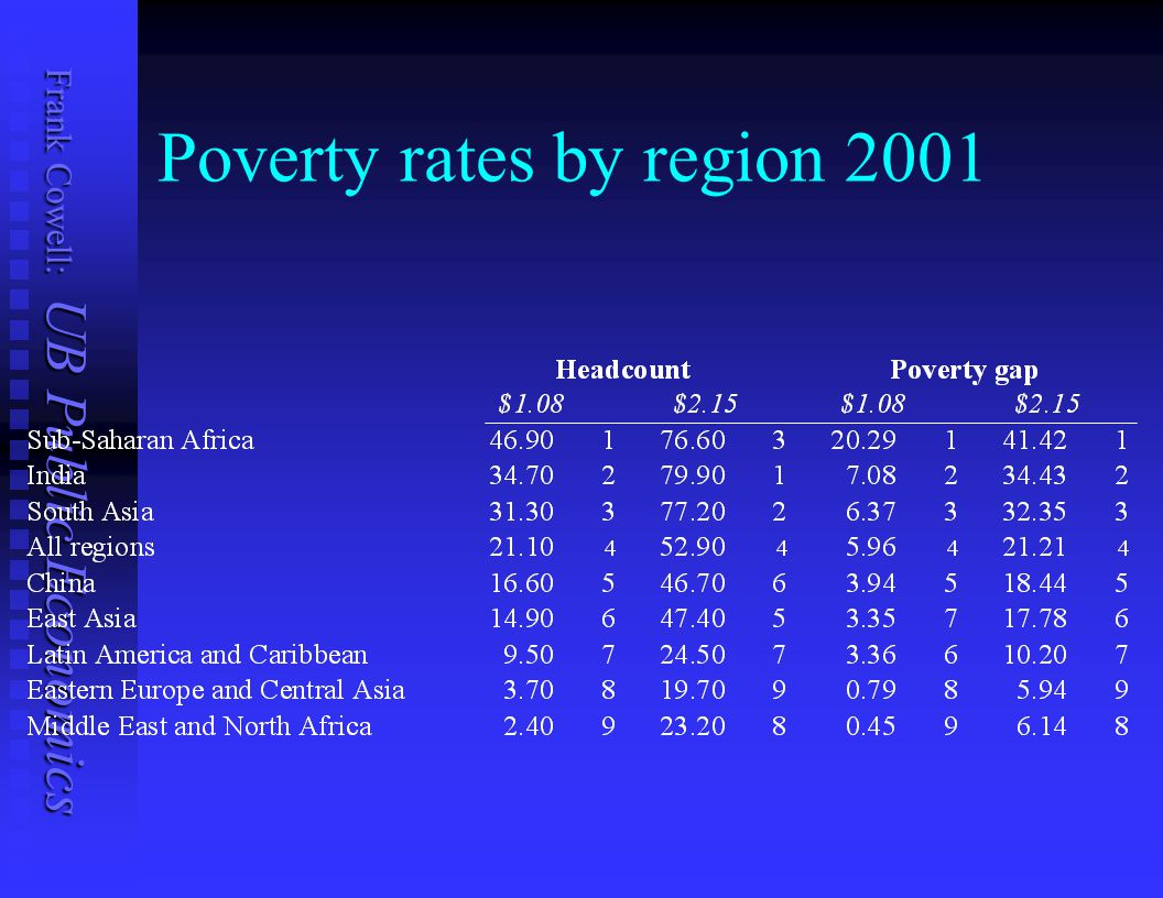 Poverty rates by region 2001