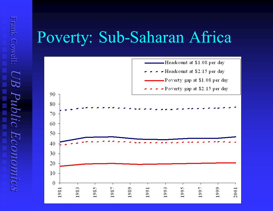 Poverty: Sub-Saharan Africa