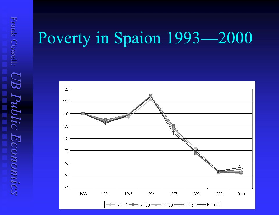 Poverty in Spaion 1993—2000