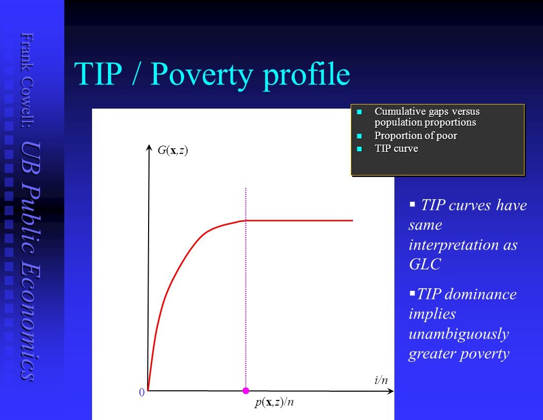 TIP / Poverty profile TIP curves have same interpretation as GLC