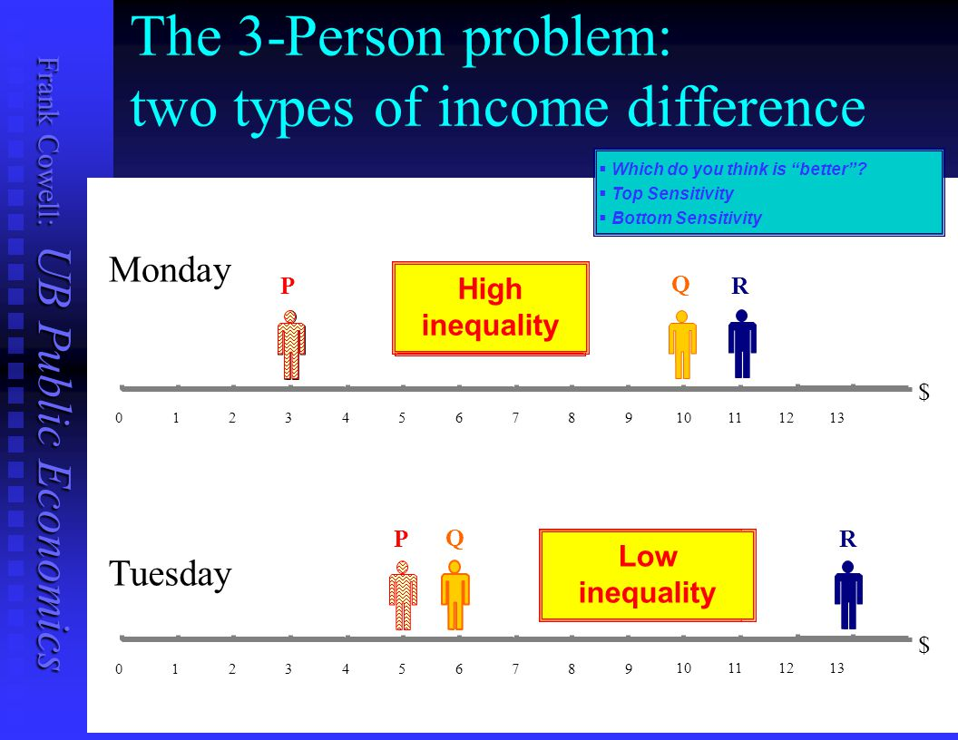 The 3-Person problem: two types of income difference