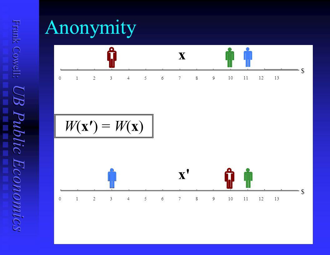 Anonymity x W(x′) = W(x) x $ $ 1 2 3 4 5 6 7 8 9 10 11 12 13 1 2 3 4