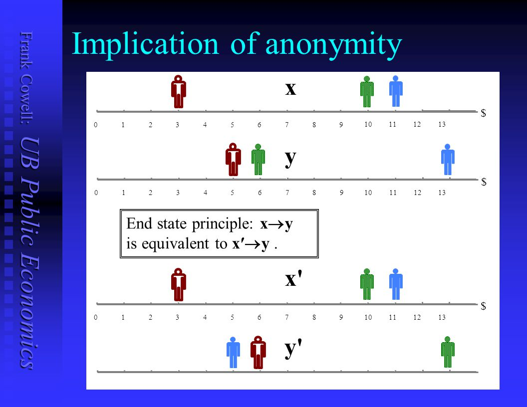 Implication of anonymity