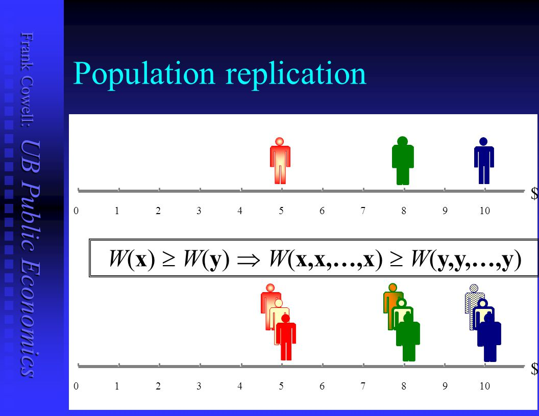 Population replication