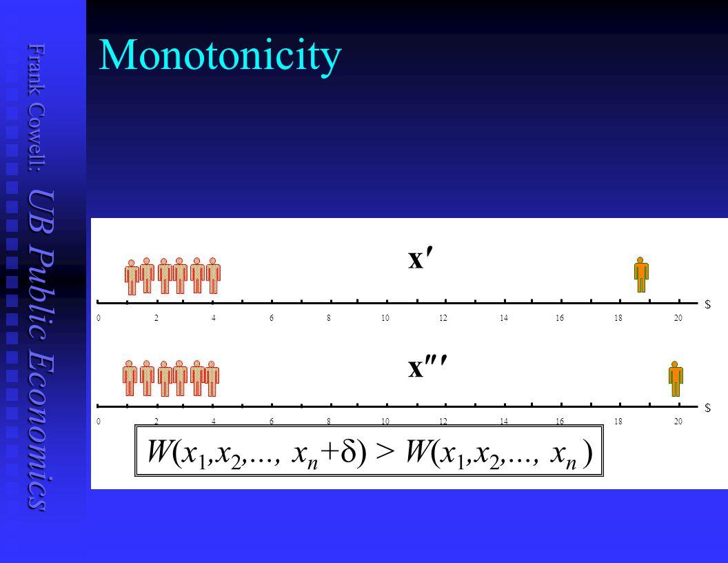 W(x1,x2,..., xn+) > W(x1,x2,..., xn )