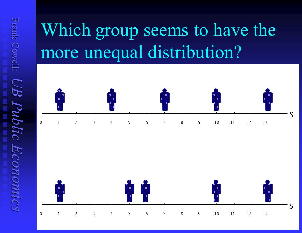 Which group seems to have the more unequal distribution