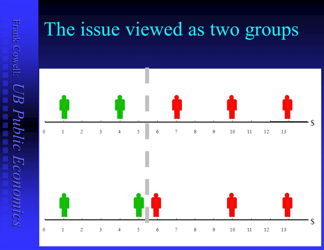 The issue viewed as two groups