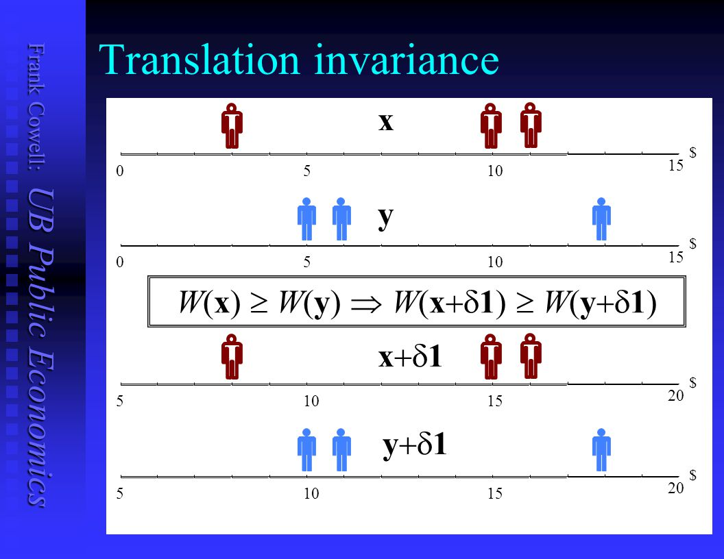Translation invariance