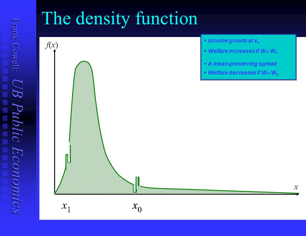 The density function x x f(x) x 1 Income growth at x0