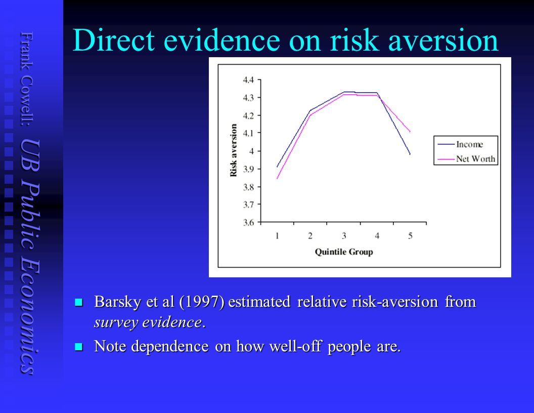Direct evidence on risk aversion