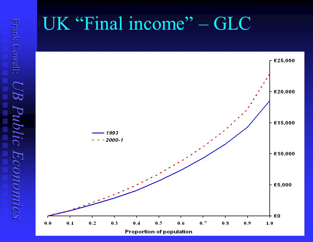 UK Final income – GLC