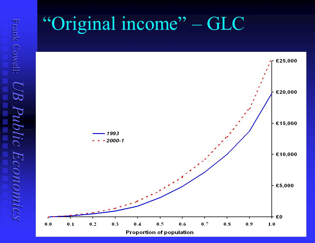 Original income – GLC