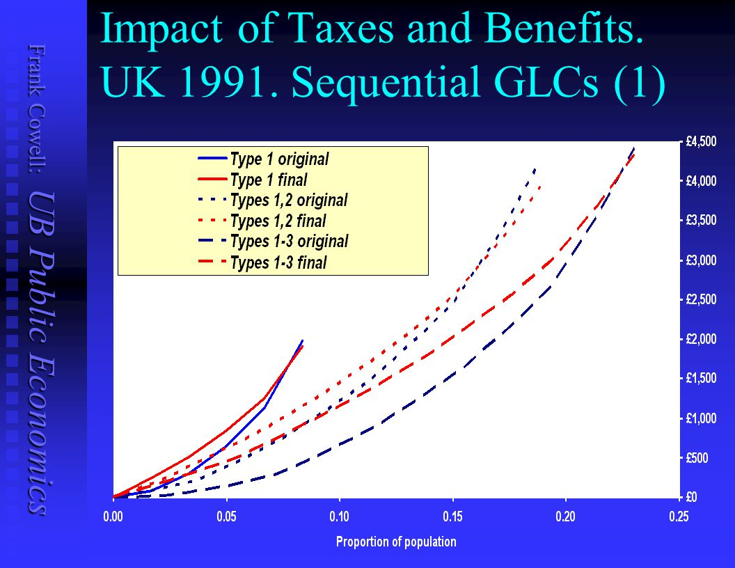 Impact of Taxes and Benefits. UK 1991. Sequential GLCs (1)