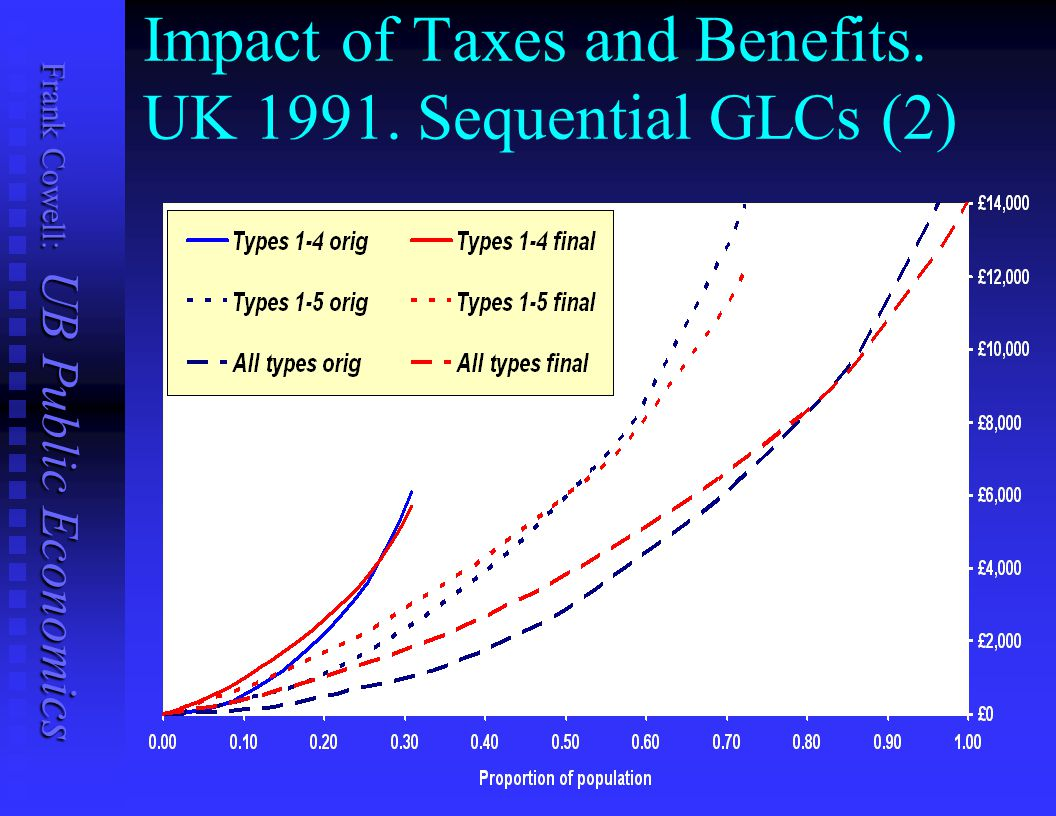 Impact of Taxes and Benefits. UK 1991. Sequential GLCs (2)