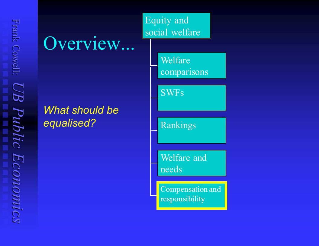 Overview... What should be equalised Equity and social welfare