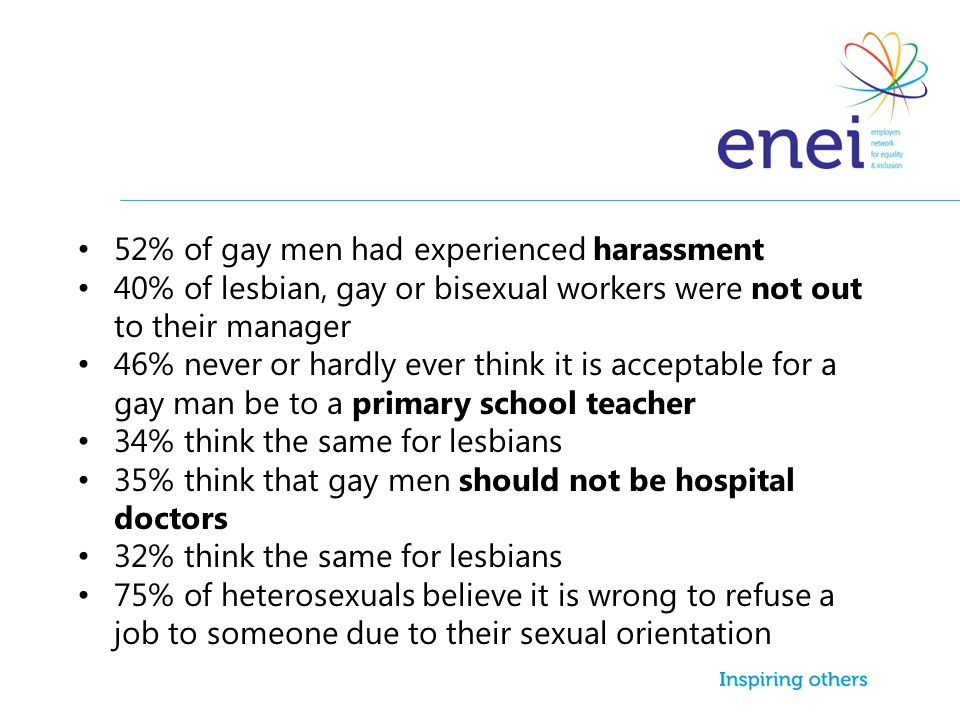 52% of gay men had experienced harassment
