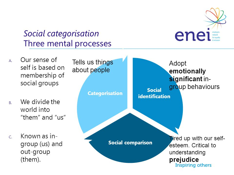 Social categorisation Three mental processes