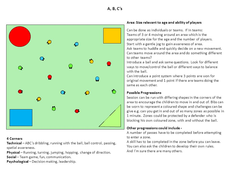 A, B, C's Area: Size relevant to age and ability of players