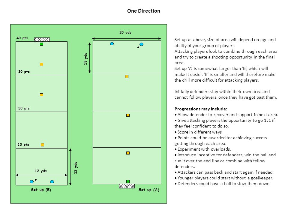 One Direction Set up as above, size of area will depend on age and ability of your group of players.