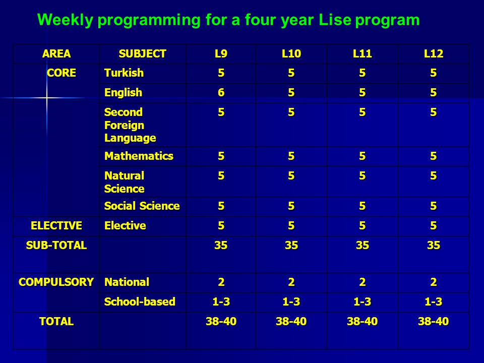 Weekly programming for a four year Lise program