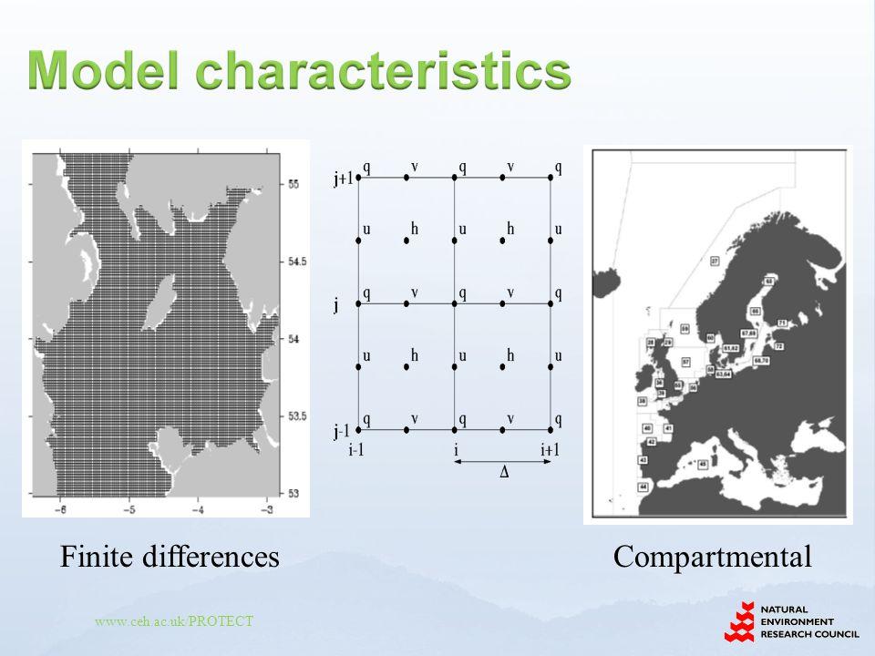 Finite differences Compartmental
