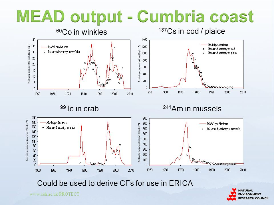 MEAD output - Cumbria coast